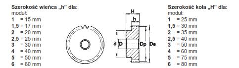 Koła zębate modułowe schemat